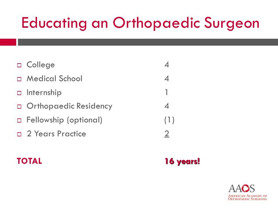 5 Educating an Orthopaedic Surgeon College Medical School Internship Orthopaedic Residency Fellowship (optional) 2 Years Practice TOTAL 4 1 4 (1) 2 16 years!