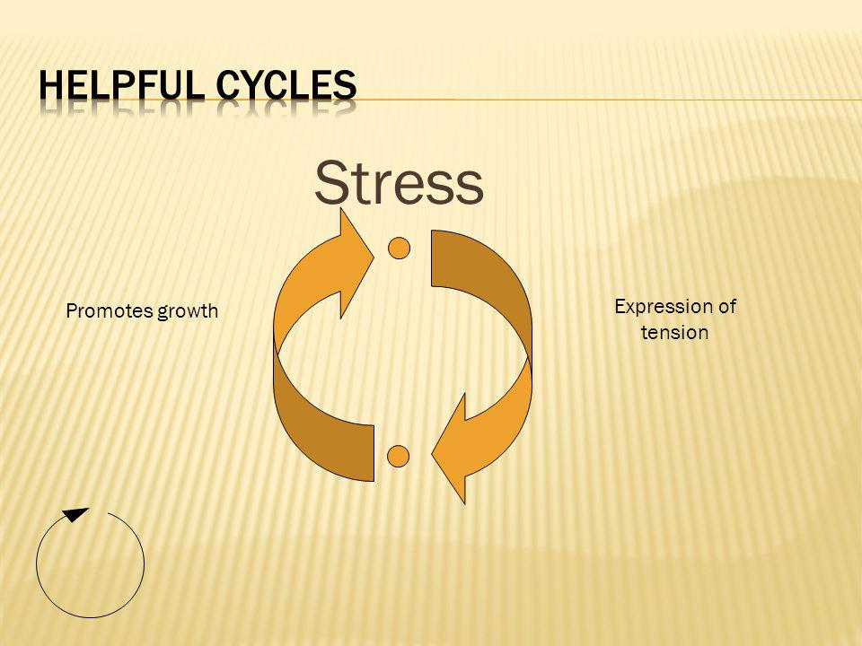 Stress Expression of tension Promotes growth