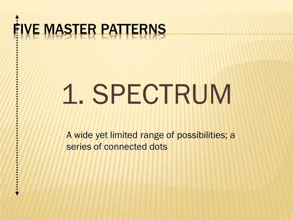 1. SPECTRUM A wide yet limited range of possibilities; a series of connected dots