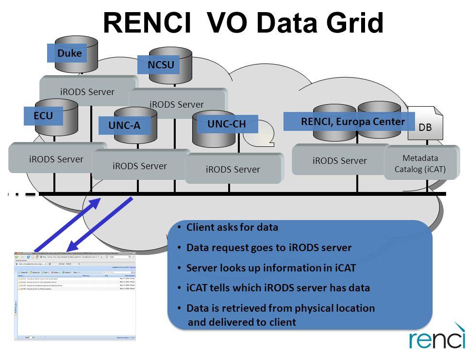 RENCI VO Data Grid iRODS Server Metadata Catalog (iCAT) DB RENCI, Europa Center iRODS Server UNC-A UNC-CH NCSU Duke iRODS Server Client asks for data