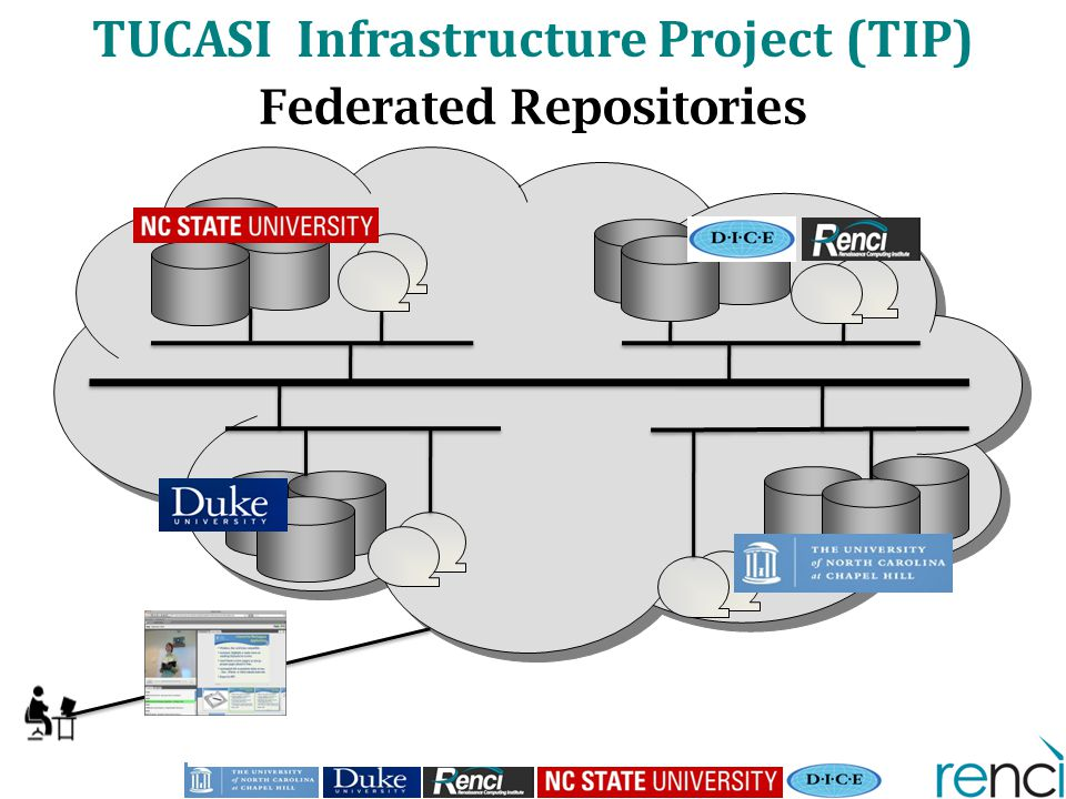 Federated Repositories TUCASI Infrastructure Project (TIP)
