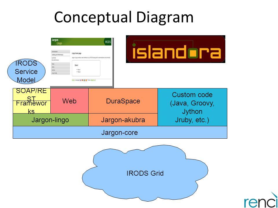 Conceptual Diagram IRODS Grid Jargon-core Jargon-lingoJargon-akubra Custom code (Java, Groovy, Jython Jruby, etc.) DuraSpace Framewor ks Web SOAP/RE S
