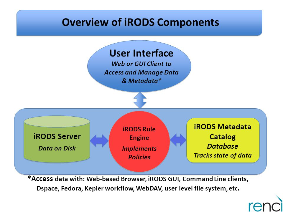 Community Decides how to manage shared Collection(s) Layers in iRODS: From Users to Storage Policies Express goals for data access, sharing, preservation, etc.