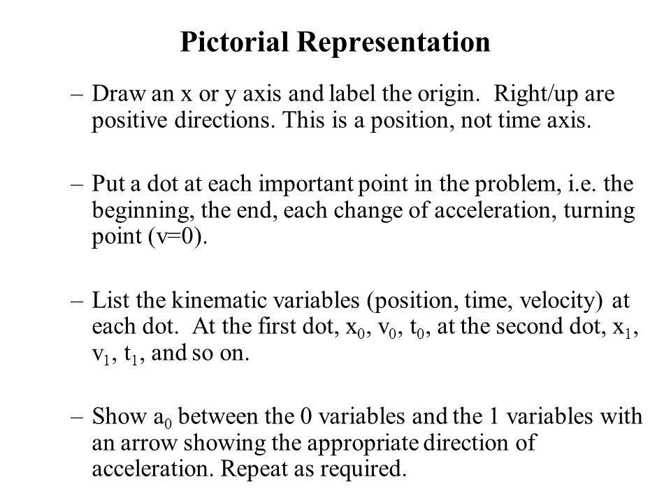 Pictorial Representation –Draw an x or y axis and label the origin. Right/up are positive directions. This is a position, not time axis. –Put a dot at