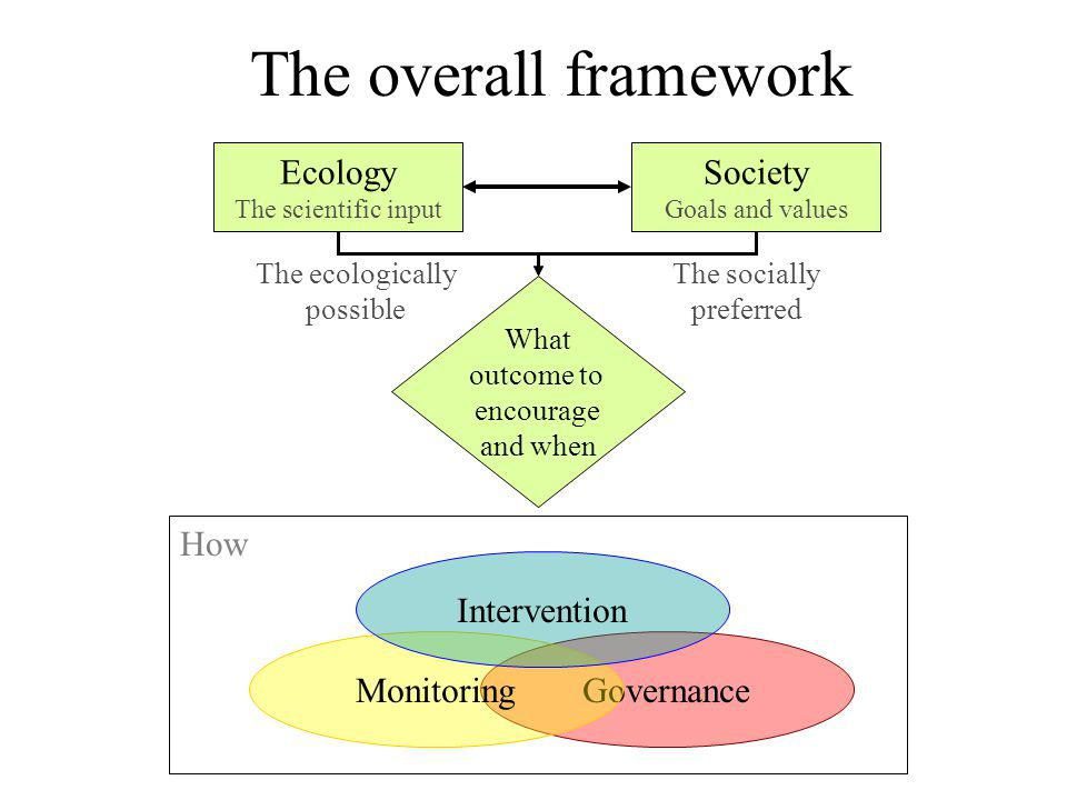 The overall framework Ecology The scientific input Society Goals and values What outcome to encourage and when How GovernanceMonitoring Intervention The ecologically possible The socially preferred