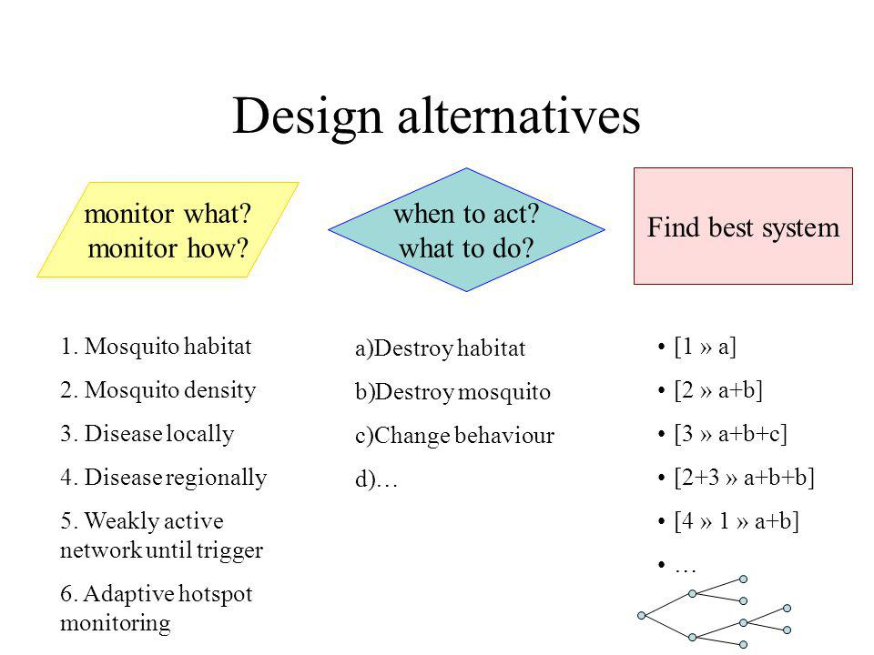 Design alternatives monitor what. monitor how. when to act.
