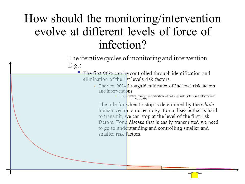 How should the monitoring/intervention evolve at different levels of force of infection.