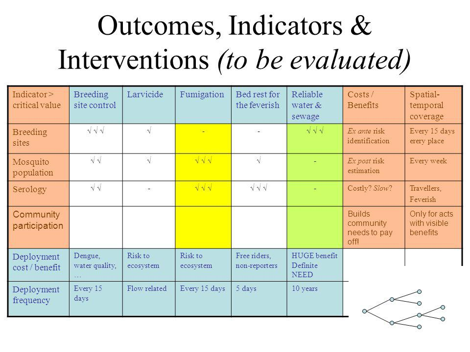 Outcomes, Indicators & Interventions (to be evaluated) Indicator > critical value Breeding site control LarvicideFumigationBed rest for the feverish Reliable water & sewage Costs / Benefits Spatial- temporal coverage Breeding sites -- Ex ante risk identification Every 15 days erery place Mosquito population -Ex post risk estimation Every week Serology - -Costly.