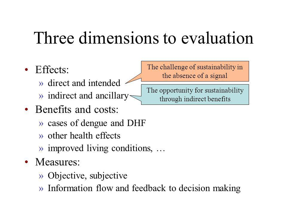 Three dimensions to evaluation Effects: »direct and intended »indirect and ancillary Benefits and costs: »cases of dengue and DHF »other health effects »improved living conditions, … Measures: »Objective, subjective »Information flow and feedback to decision making The challenge of sustainability in the absence of a signal The opportunity for sustainability through indirect benefits