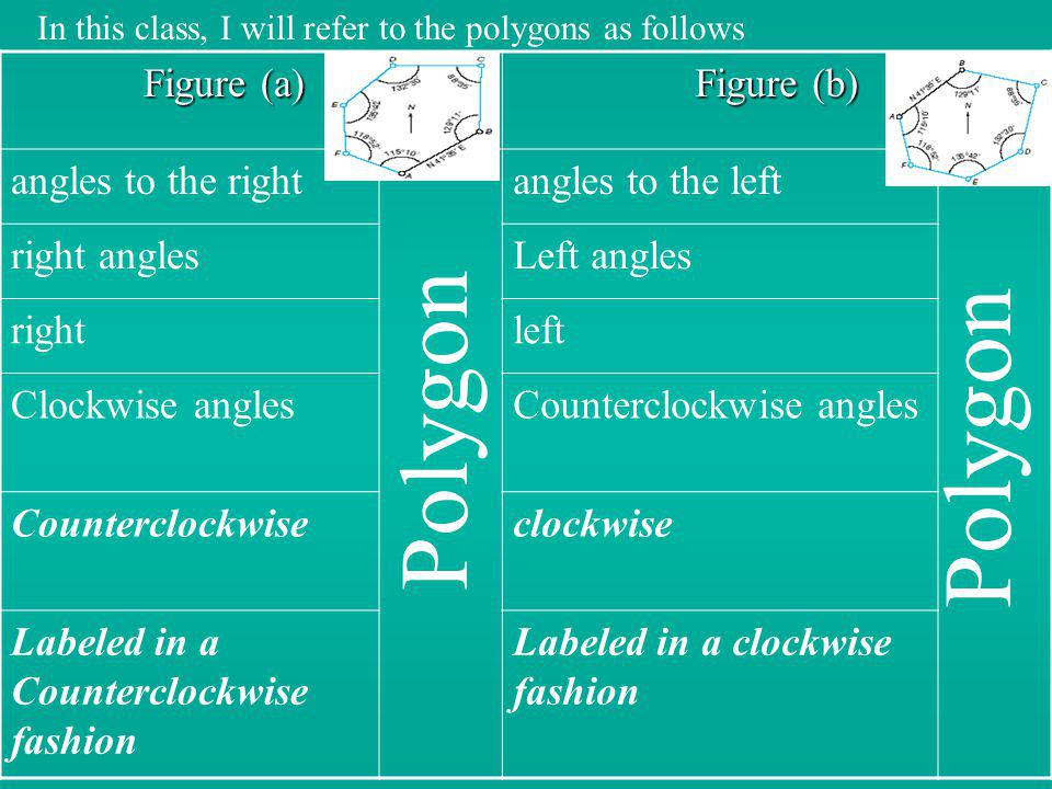 Figure (a) Figure (a) Figure (b) angles to the rightangles to the left right anglesLeft angles rightleft Clockwise anglesCounterclockwise angles Count