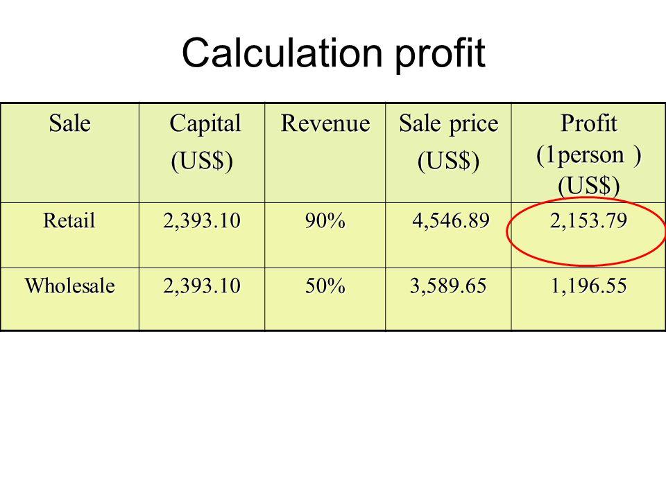 Calculation profitSale Capital Capital (US$ (US$)Revenue Sale price (US$ (US$) Profit (1person ) (US$ Profit (1person ) (US$) Retail2,393.1090% 4,546.