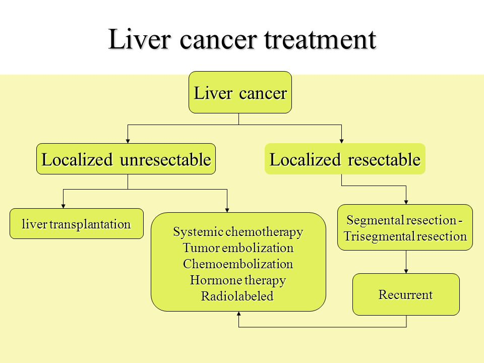 Liver cancer treatment Liver cancer Localized unresectable Localized resectable liver transplantation Systemic chemotherapy Tumor embolization Chemoem