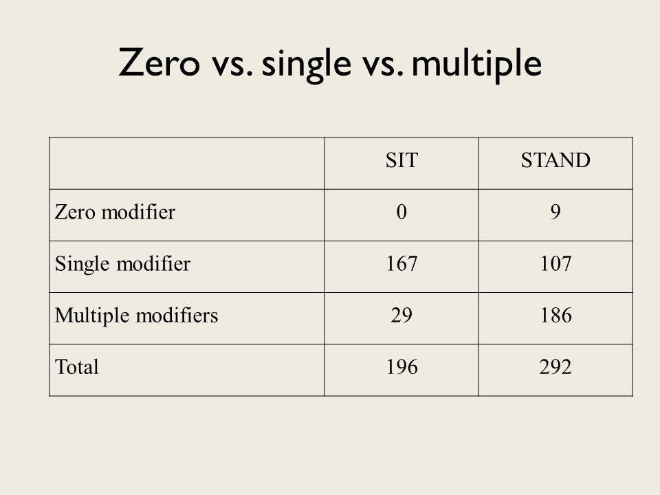 Zero vs.single vs.