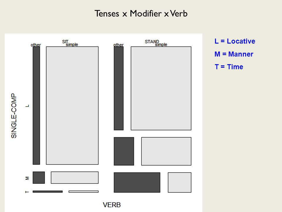 Tenses x Modifier x Verb L = Locative M = Manner T = Time