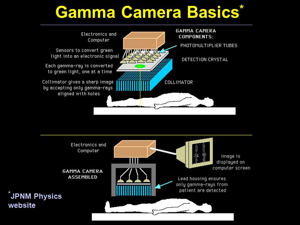 Gamma Camera Basics * * JPNM Physics website