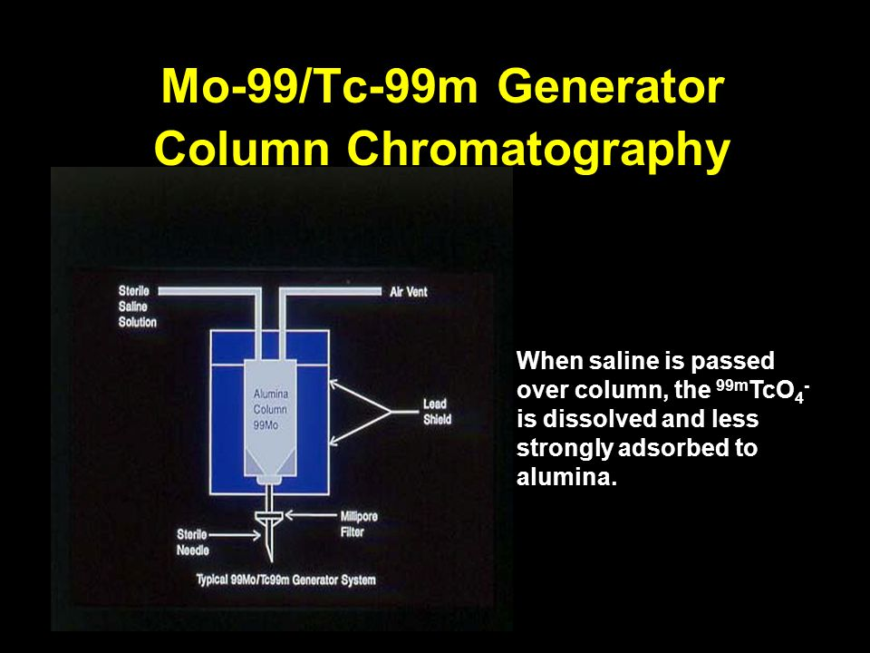 Mo-99/Tc-99m Generator Column Chromatography When saline is passed over column, the 99m TcO 4 - is dissolved and less strongly adsorbed to alumina.