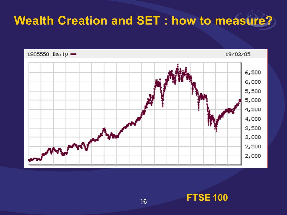 16 Wealth Creation and SET : how to measure FTSE 100