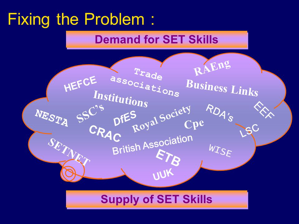 Fixing the Problem : Institutions Trade associations SSCs Cpe Business Links SETNET WISE NESTA EEF HEFCE UUK LSC RDAs CRAC Demand for SET Skills RAEng British Association Royal Society Supply of SET Skills DfES ETB