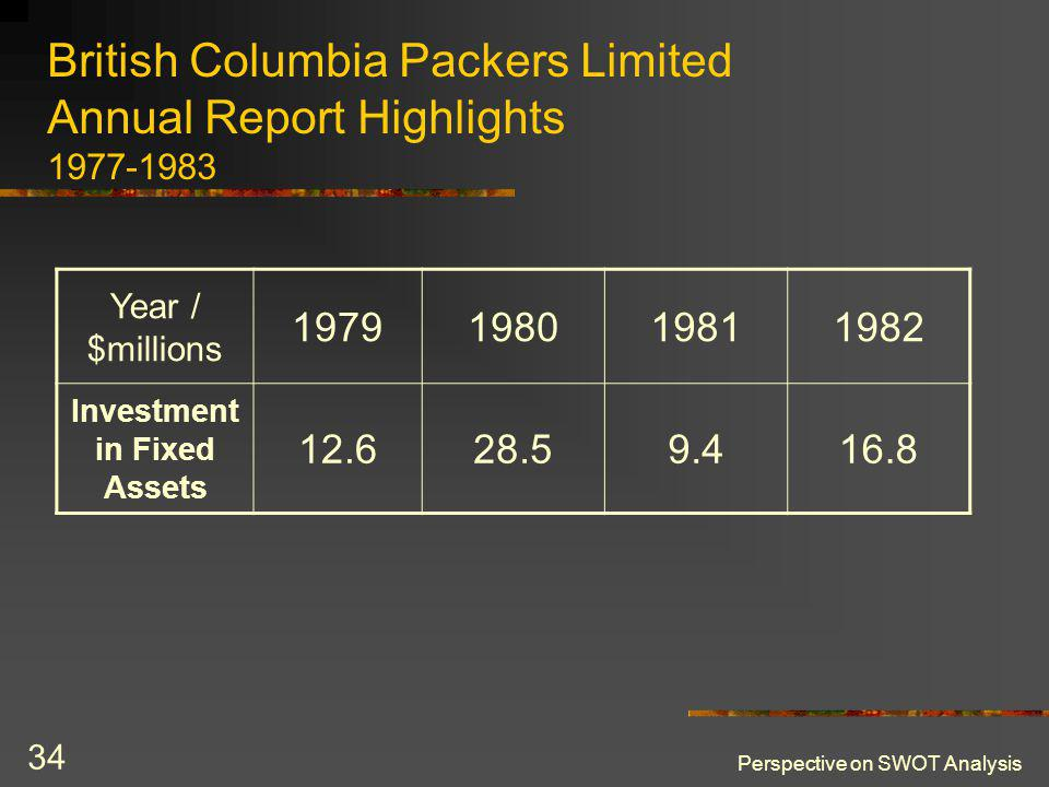 Perspective on SWOT Analysis 34 British Columbia Packers Limited Annual Report Highlights 1977-1983 Year / $millions 1979198019811982 Investment in Fi