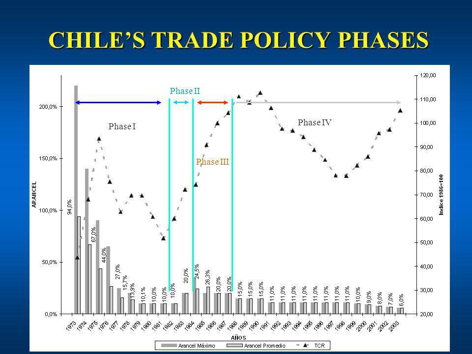CHILES TRADE POLICY PHASES Phase I Phase II Phase III Phase IV