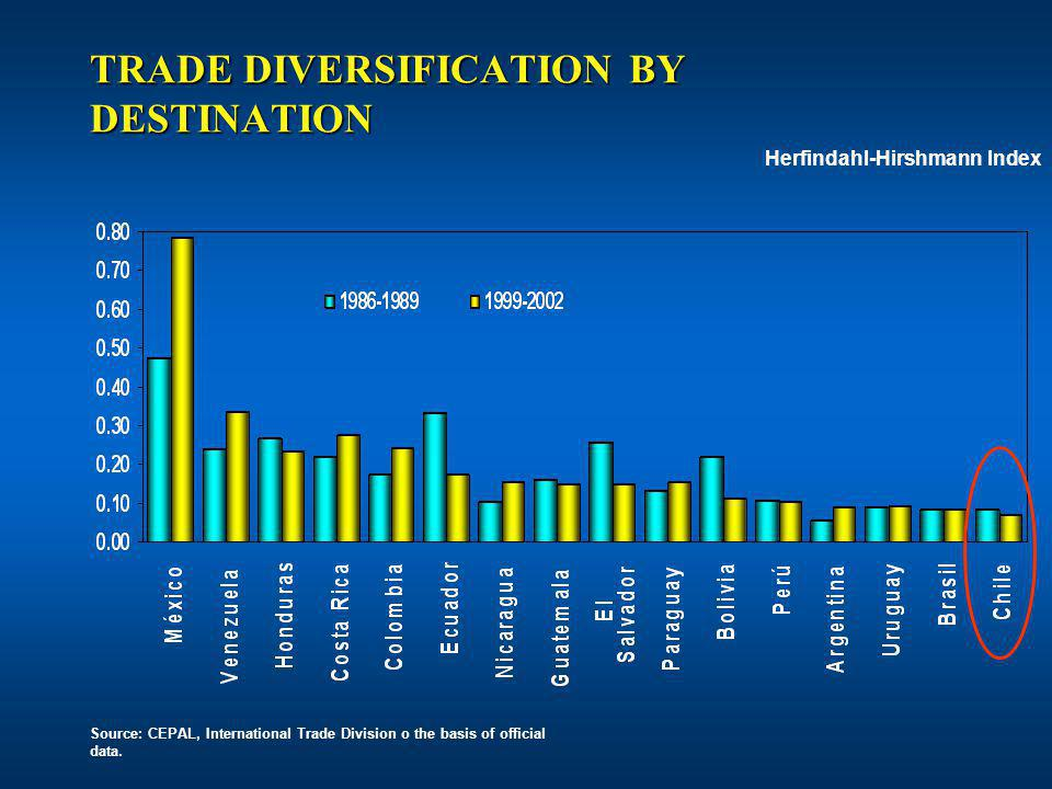 TRADE DIVERSIFICATION BY DESTINATION Source: CEPAL, International Trade Division o the basis of official data.