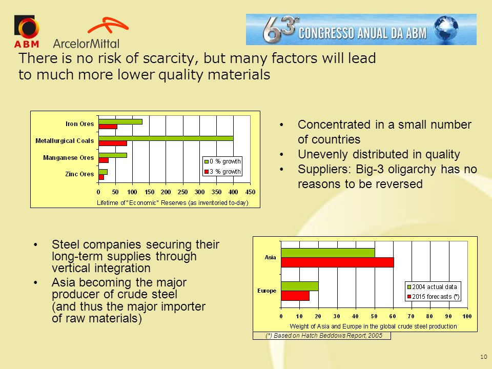 10 There is no risk of scarcity, but many factors will lead to much more lower quality materials Steel companies securing their long-term supplies thr
