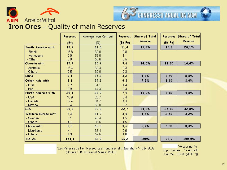 12 Iron Ores – Quality of main Reserves