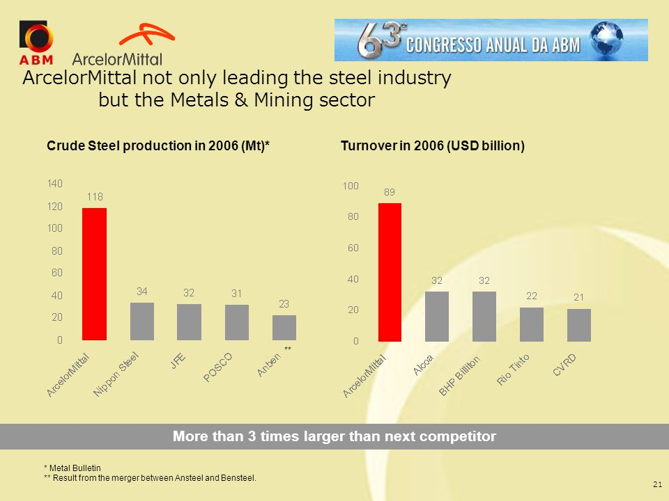 21 ArcelorMittal not only leading the steel industry but the Metals & Mining sector * Metal Bulletin ** Result from the merger between Ansteel and Ben
