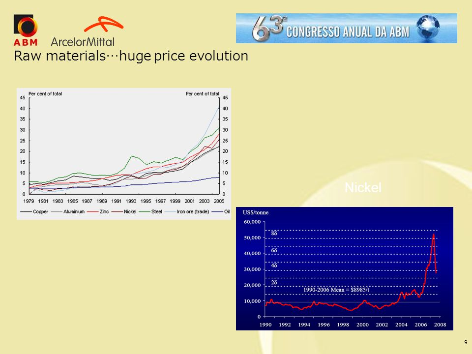 9 Raw materials…huge price evolution Nickel