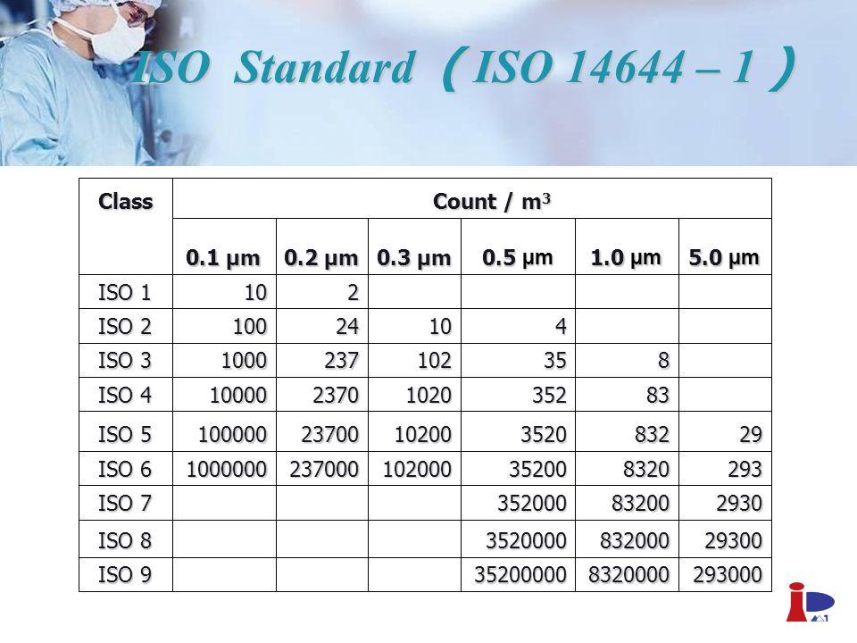 ISO Standard ( ISO 14644 – 1 )
