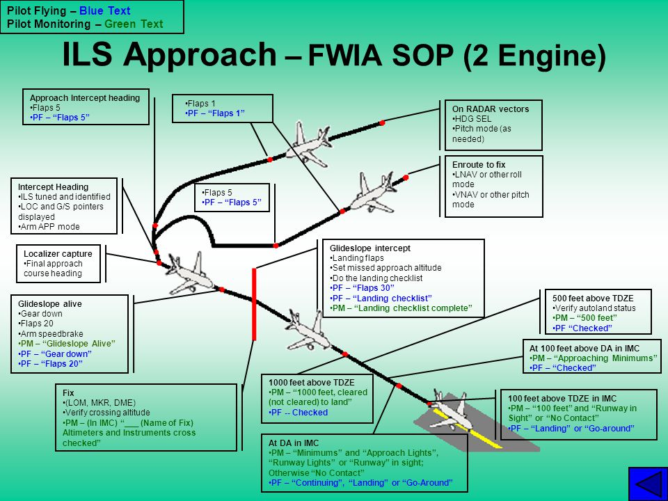ILS Approach – FWIA SOP (2 Engine) On RADAR vectors HDG SEL Pitch mode (as needed) Enroute to fix LNAV or other roll mode VNAV or other pitch mode App