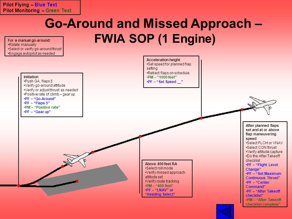 Go-Around and Missed Approach – FWIA SOP (1 Engine) Initiation Push GA, flaps 5 Verify go-around attitude Verify or adjust thrust as needed Positive r