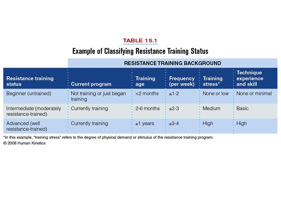 Step 3: Training Frequency Other Training –Training frequency is influenced by the overall amount of physical stress.