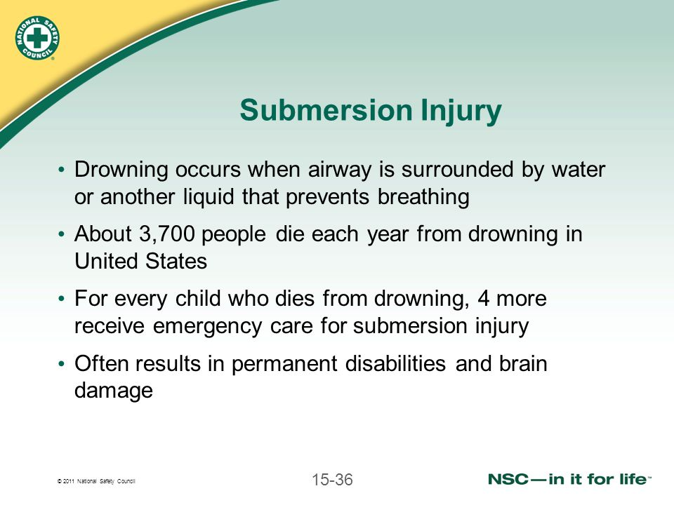 © 2011 National Safety Council 15-36 Submersion Injury Drowning occurs when airway is surrounded by water or another liquid that prevents breathing About 3,700 people die each year from drowning in United States For every child who dies from drowning, 4 more receive emergency care for submersion injury Often results in permanent disabilities and brain damage
