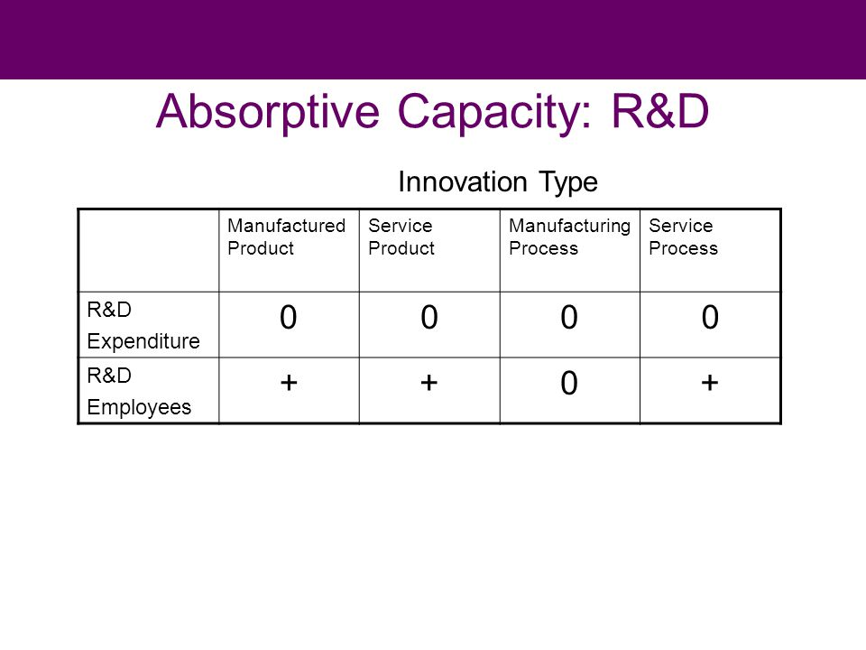 Absorptive Capacity: R&D Manufactured Product Service Product Manufacturing Process Service Process R&D Expenditure 0000 R&D Employees ++0+ Innovation Type