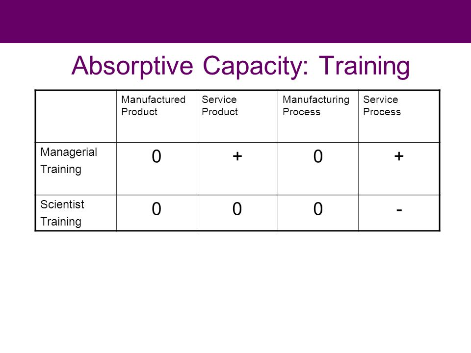 Absorptive Capacity: Training Manufactured Product Service Product Manufacturing Process Service Process Managerial Training 0+0+ Scientist Training 000-