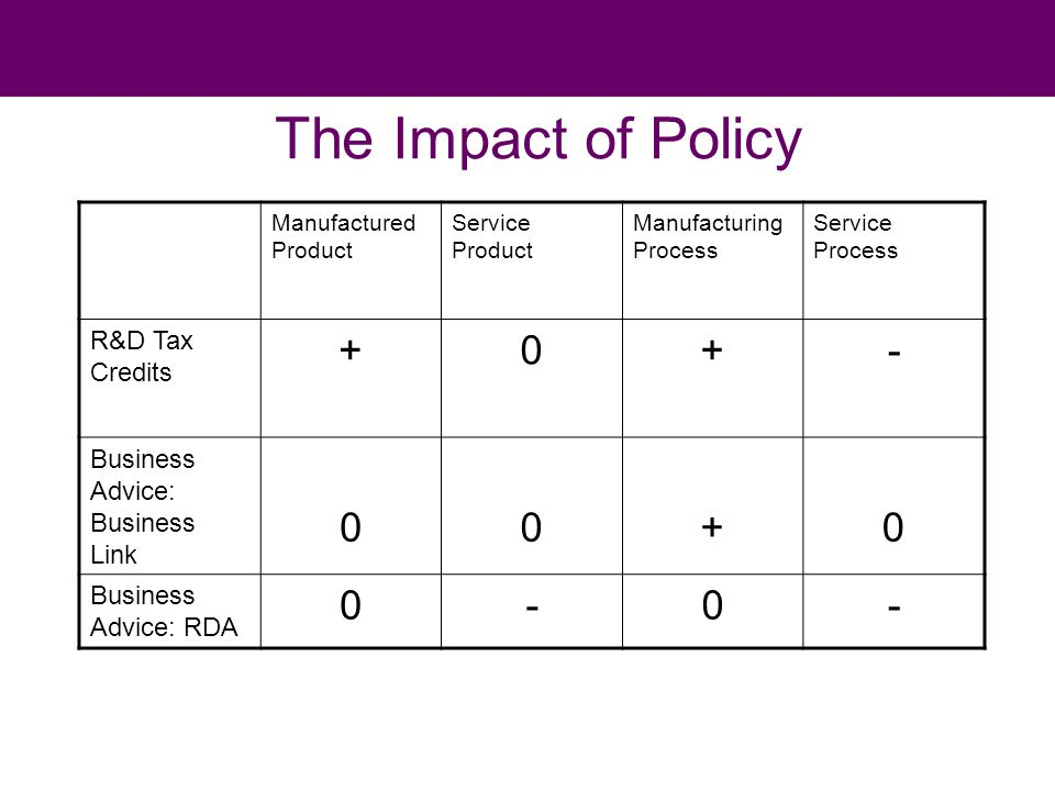 The Impact of Policy Manufactured Product Service Product Manufacturing Process Service Process R&D Tax Credits +0+- Business Advice: Business Link 00+0 Business Advice: RDA 0-0-