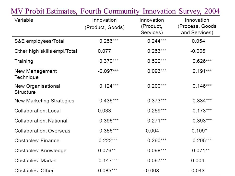 VariableInnovation (Product, Goods) Innovation (Product, Services) Innovation (Process, Goods and Services) S&E employees/Total 0.256*** 0.244*** 0.054 Other high skills empl/Total0.077 0.253*** -0.006 Training 0.370*** 0.522*** 0.626*** New Management Technique -0.097*** 0.093*** 0.191*** New Organisational Structure 0.124*** 0.200*** 0.146*** New Marketing Strategies 0.436*** 0.373*** 0.334*** Collaboration: Local0.033 0.259*** 0.173*** Collaboration: National 0.396*** 0.271*** 0.393*** Collaboration: Overseas 0.356*** 0.004 0.109* Obstacles: Finance 0.222*** 0.260*** 0.205*** Obstacles: Knowledge 0.076** 0.098*** 0.071** Obstacles: Market 0.147*** 0.067*** 0.004 Obstacles: Other -0.085***-0.008-0.043 MV Probit Estimates, Fourth Community Innovation Survey, 2004