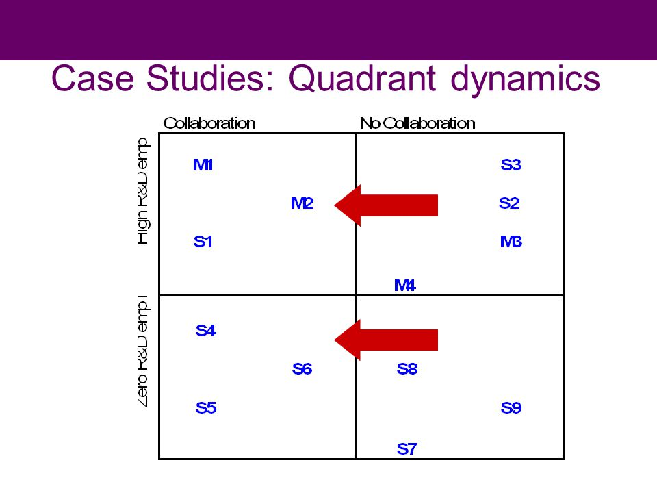 Case Studies: Quadrant dynamics