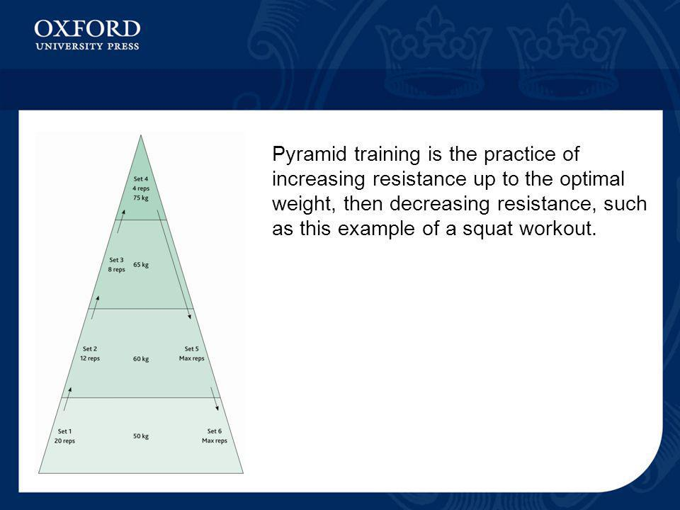 Pyramid training is the practice of increasing resistance up to the optimal weight, then decreasing resistance, such as this example of a squat workou