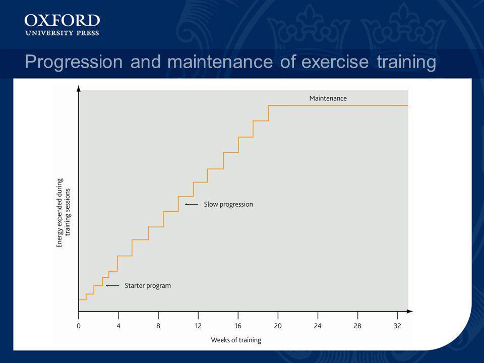 Progression and maintenance of exercise training