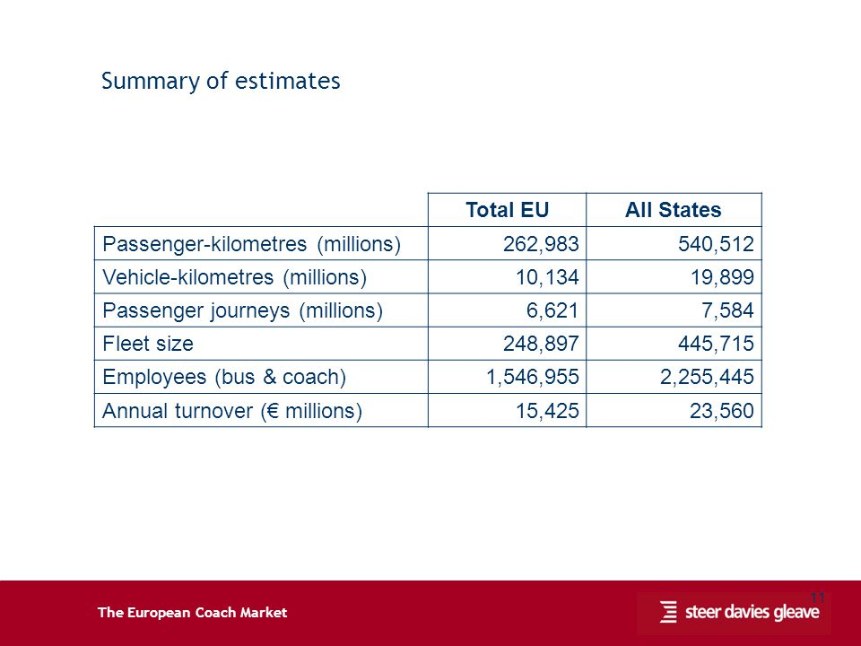 The European Coach Market 11 Summary of estimates Total EUAll States Passenger-kilometres (millions) 262,983540,512 Vehicle-kilometres (millions) 10,1