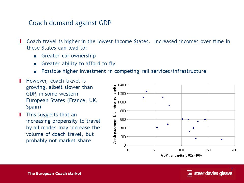 The European Coach Market 7 Coach demand against GDP Ι Coach travel is higher in the lowest income States.