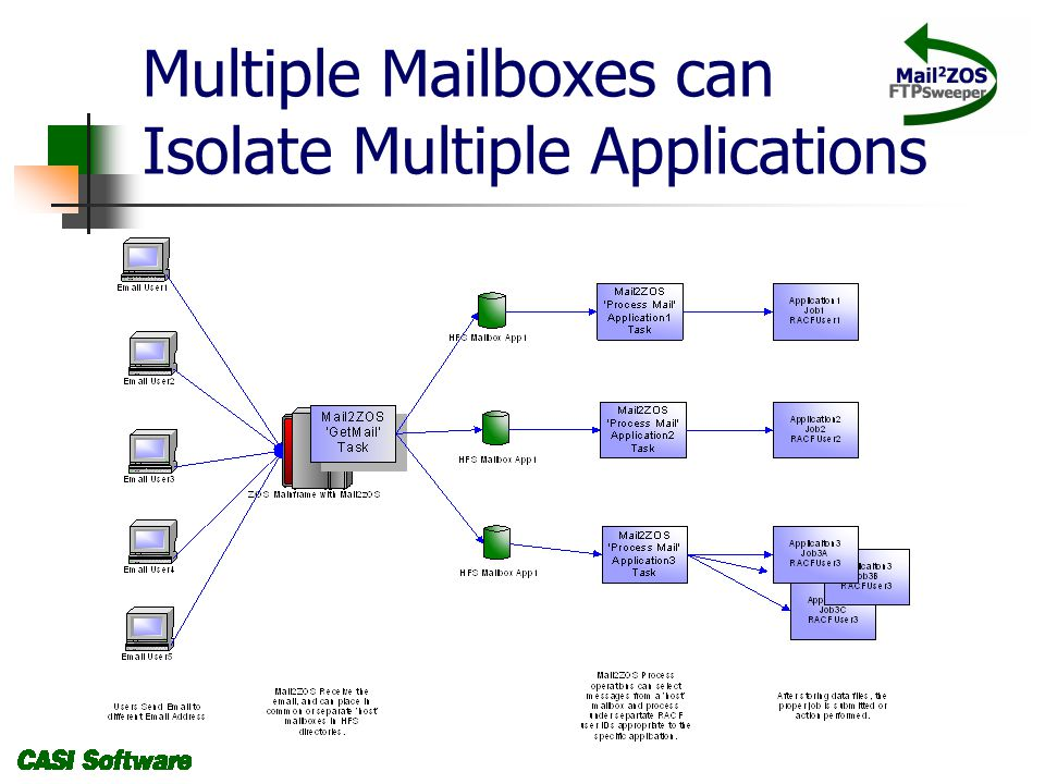 Multiple Mailboxes can Isolate Multiple Applications