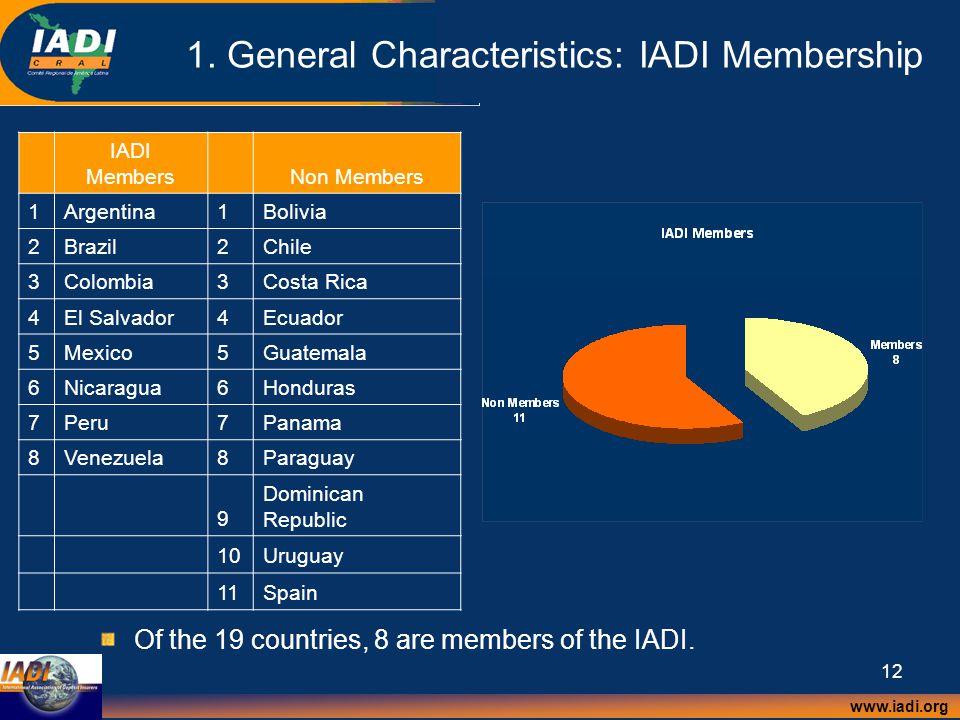 www.iadi.org 12 1. General Characteristics: IADI Membership IADI MembersNon Members 1Argentina1Bolivia 2Brazil2Chile 3Colombia3Costa Rica 4El Salvador