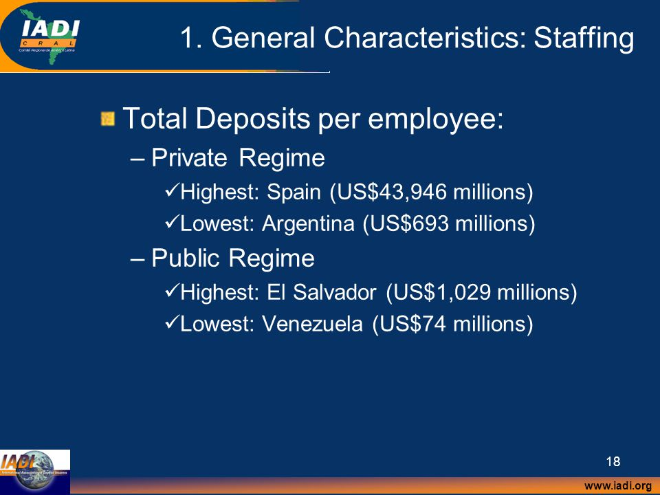 www.iadi.org 18 1. General Characteristics: Staffing Total Deposits per employee: –Private Regime Highest: Spain (US$43,946 millions) Lowest: Argentin