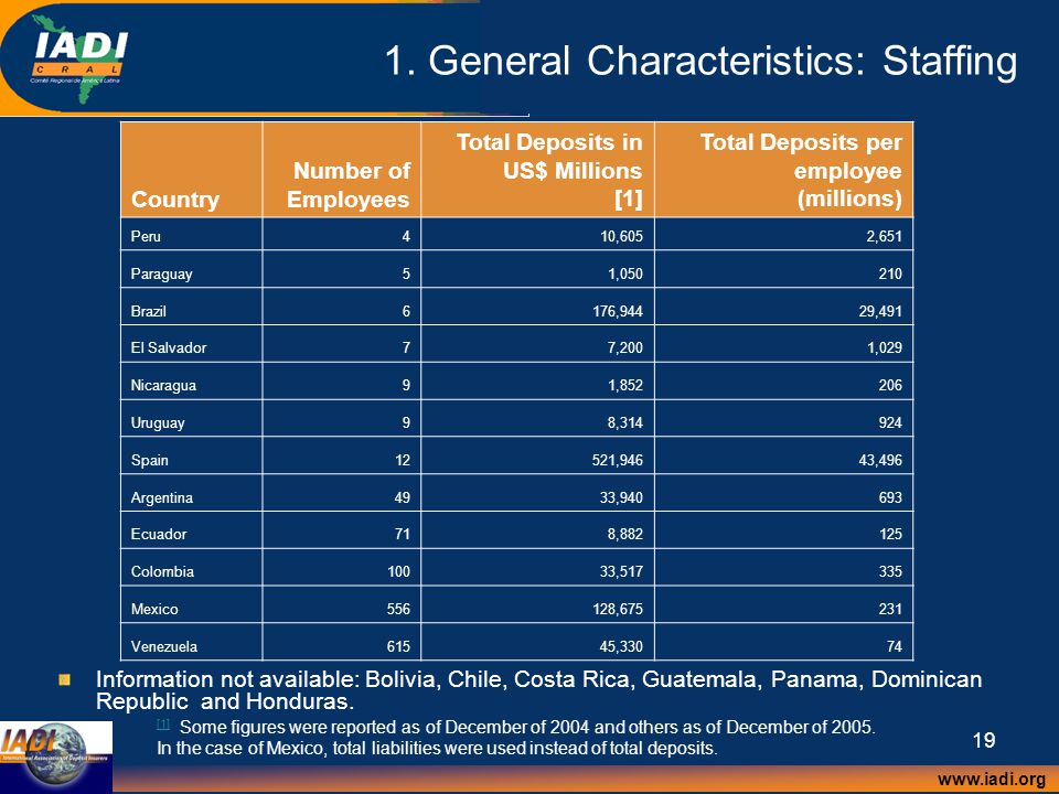 www.iadi.org 19 1. General Characteristics: Staffing [1] [1] Some figures were reported as of December of 2004 and others as of December of 2005. In t