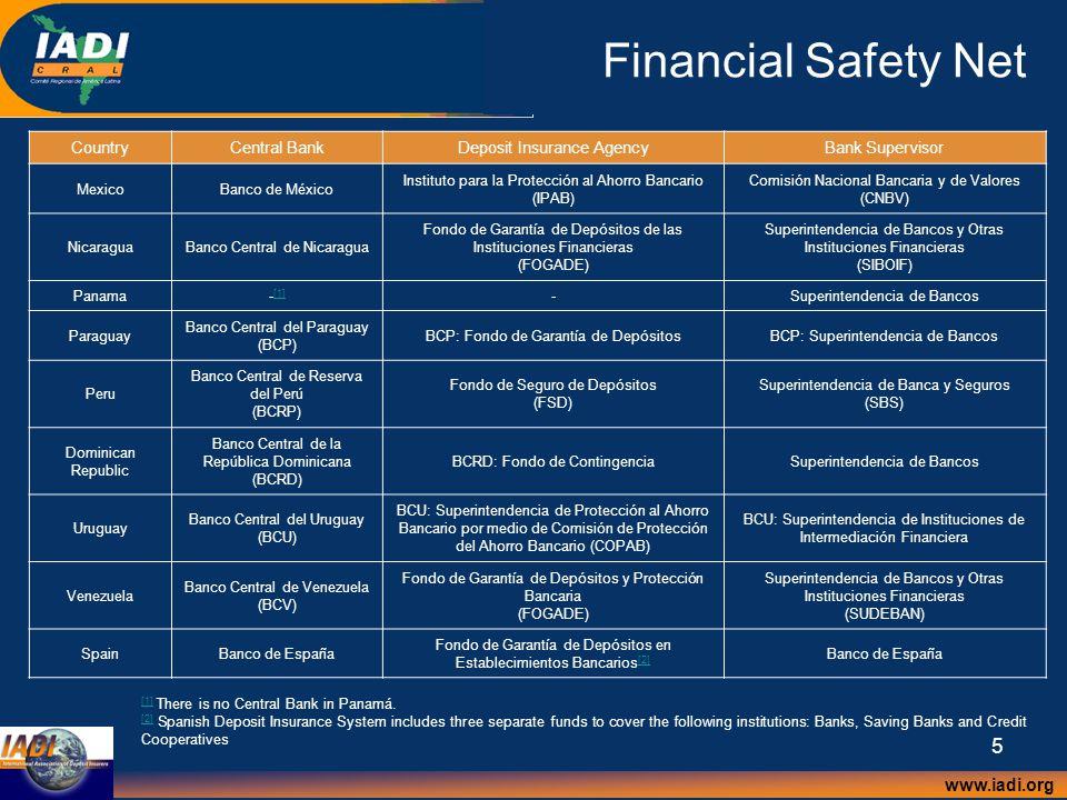 www.iadi.org 5 Financial Safety Net CountryCentral BankDeposit Insurance AgencyBank Supervisor MexicoBanco de México Instituto para la Protección al Ahorro Bancario (IPAB) Comisión Nacional Bancaria y de Valores (CNBV) NicaraguaBanco Central de Nicaragua Fondo de Garantía de Depósitos de las Instituciones Financieras (FOGADE) Superintendencia de Bancos y Otras Instituciones Financieras (SIBOIF) Panama- [1] [1] -Superintendencia de Bancos Paraguay Banco Central del Paraguay (BCP) BCP: Fondo de Garantía de DepósitosBCP: Superintendencia de Bancos Peru Banco Central de Reserva del Perú (BCRP) Fondo de Seguro de Depósitos (FSD) Superintendencia de Banca y Seguros (SBS) Dominican Republic Banco Central de la República Dominicana (BCRD) BCRD: Fondo de ContingenciaSuperintendencia de Bancos Uruguay Banco Central del Uruguay (BCU) BCU: Superintendencia de Protección al Ahorro Bancario por medio de Comisión de Protección del Ahorro Bancario (COPAB) BCU: Superintendencia de Instituciones de Intermediación Financiera Venezuela Banco Central de Venezuela (BCV) Fondo de Garantía de Depósitos y Protección Bancaria (FOGADE) Superintendencia de Bancos y Otras Instituciones Financieras (SUDEBAN) SpainBanco de España Fondo de Garantía de Depósitos en Establecimientos Bancarios [2] [2] Banco de España [1] [1] There is no Central Bank in Panamá.