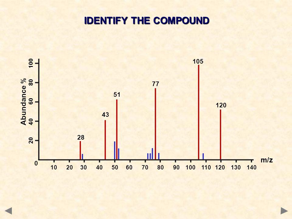 IDENTIFY THE COMPOUND 120 28 77 43 51 105 10 20 30 40 50 60 70 80 90 100 110 120 130 140 0 m/z 20 40 60 80 100 Abundance %