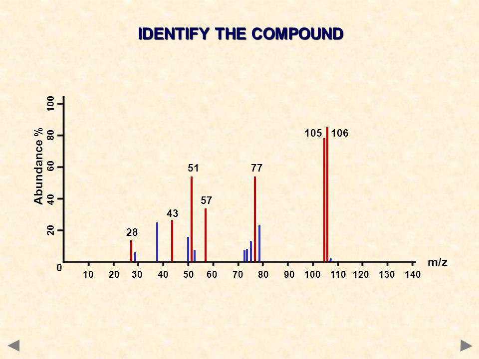 IDENTIFY THE COMPOUND 0 28 105 106 77 57 43 51 10 20 30 40 50 60 70 80 90 100 110 120 130 140 m/z Abundance % 20 40 60 80 100
